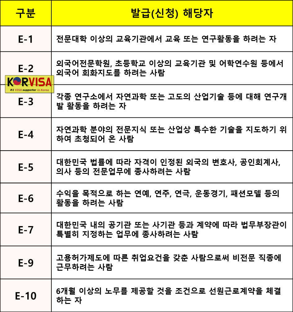 korea E visa, job, work permit